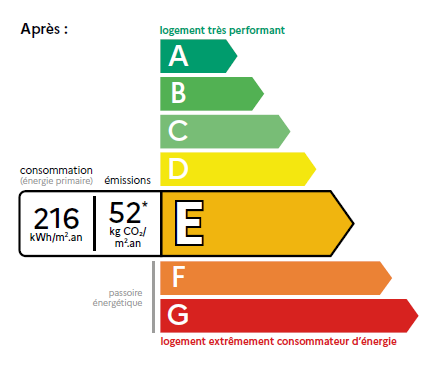Diagnostic de performance énergétique du logement: nouveau DPE
